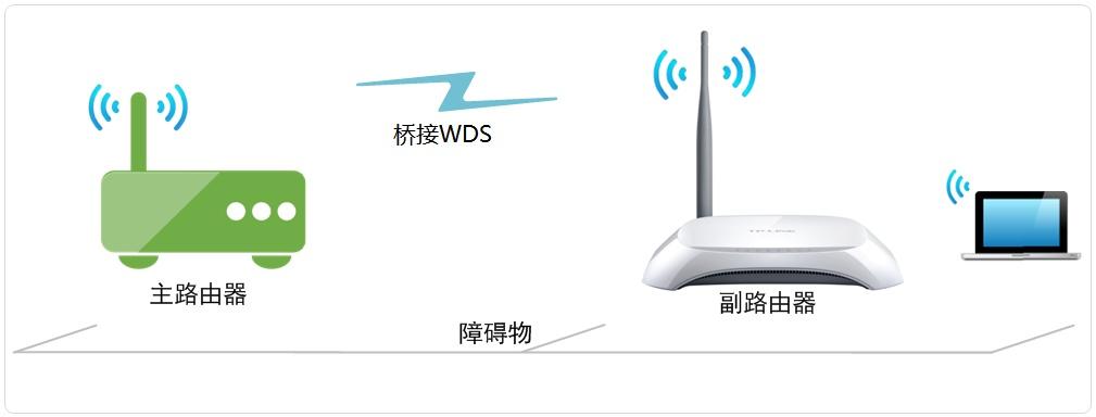 线路由器桥接(WDS)设置方法