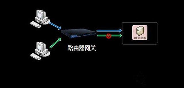 网关是什么?网关的作用,默认网关怎么设置?